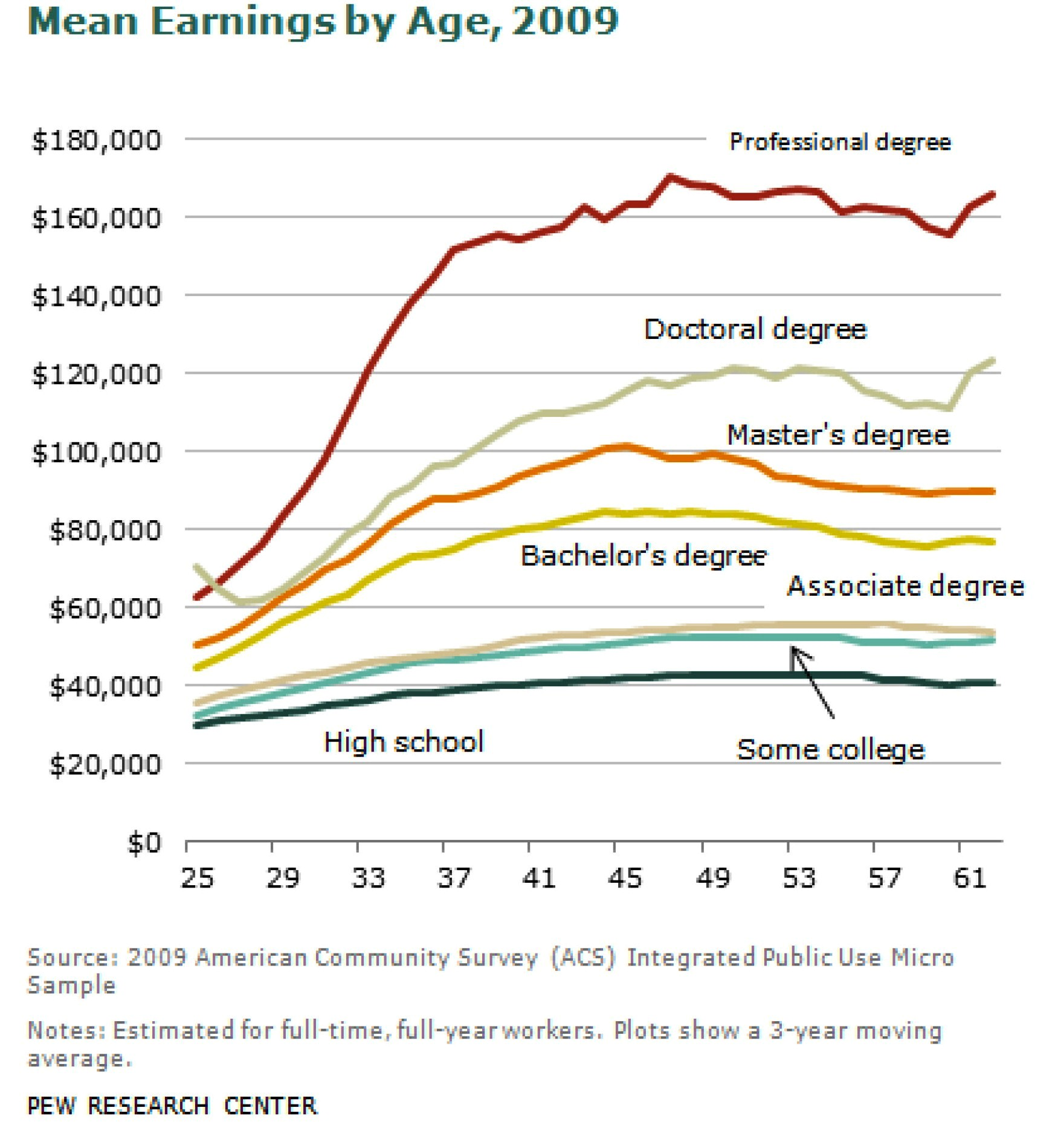 the value of education index advisors inc ignore the gloomy reports of college graduates having trouble finding work this has always been a problem admittedly made worse by today s weak job market